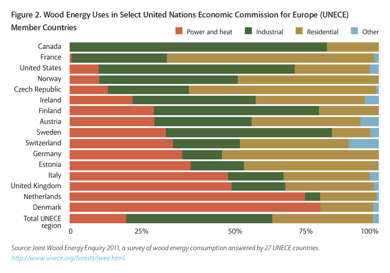 UNECE%20Wood%20Energy%20Uses.png
