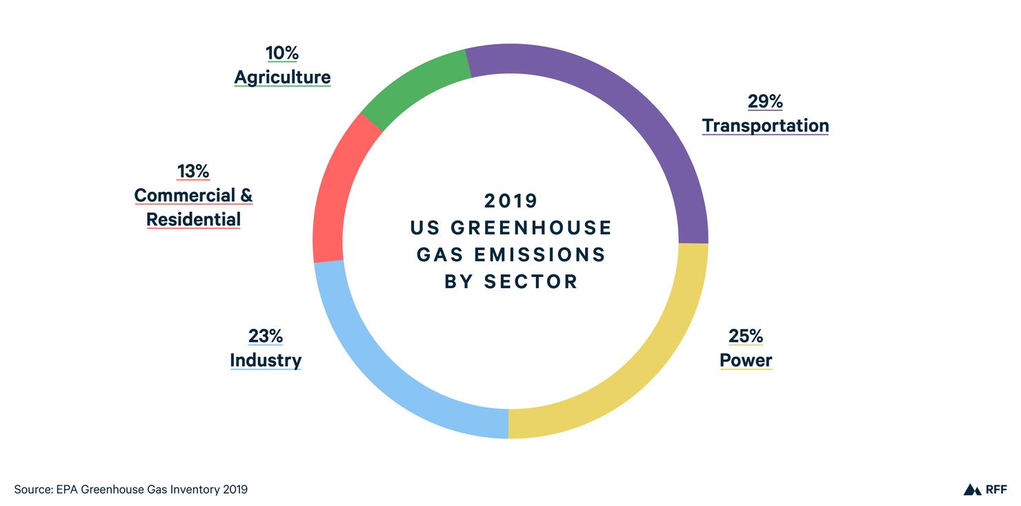US GHG Emissions 2019-02.png