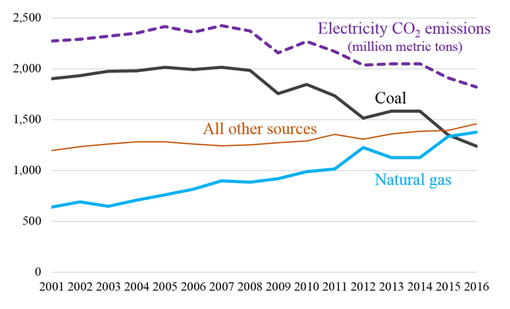 US Net Electricity Generation by Fuel (Terawatt hours).PNG