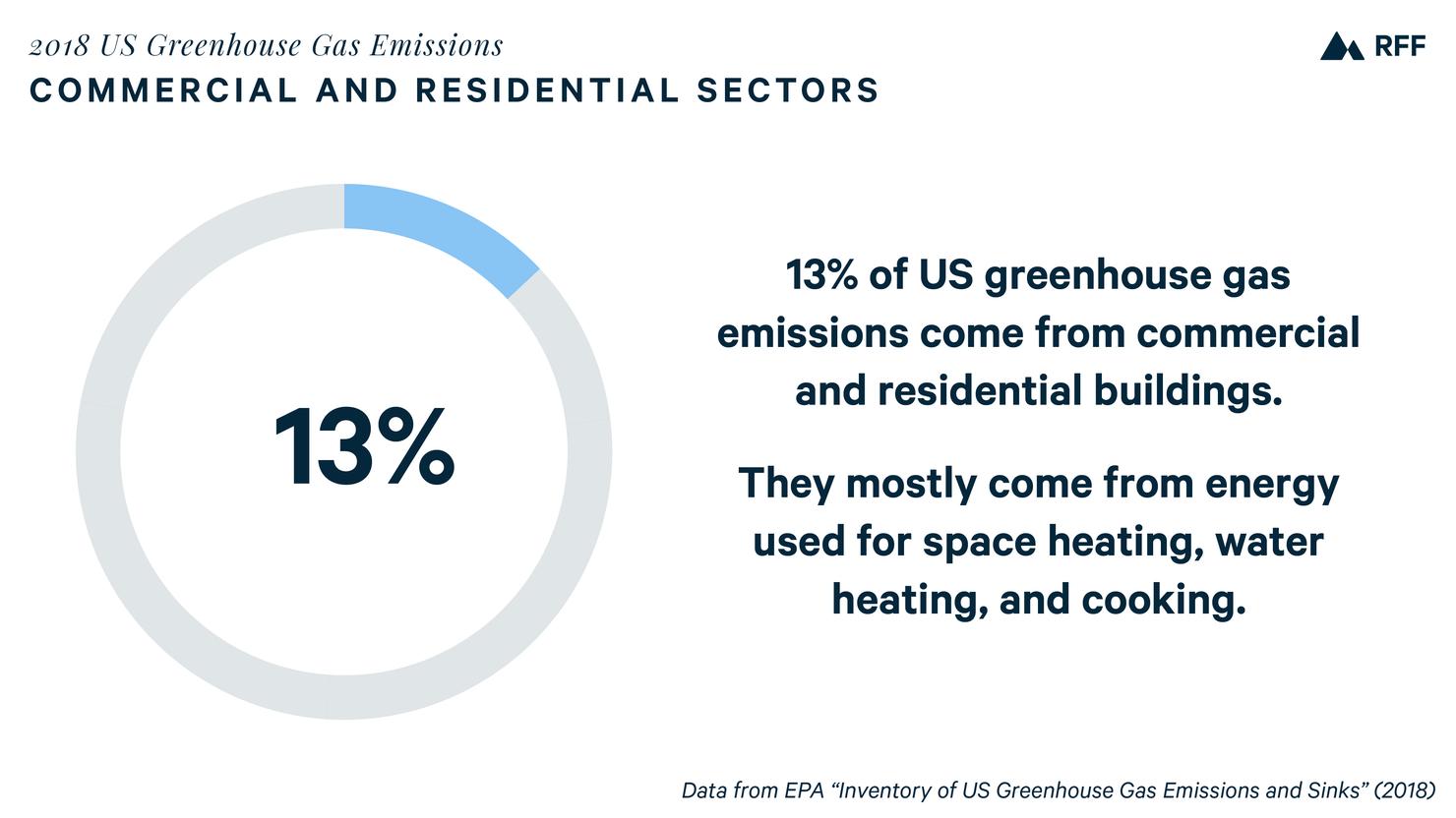 emissions - building