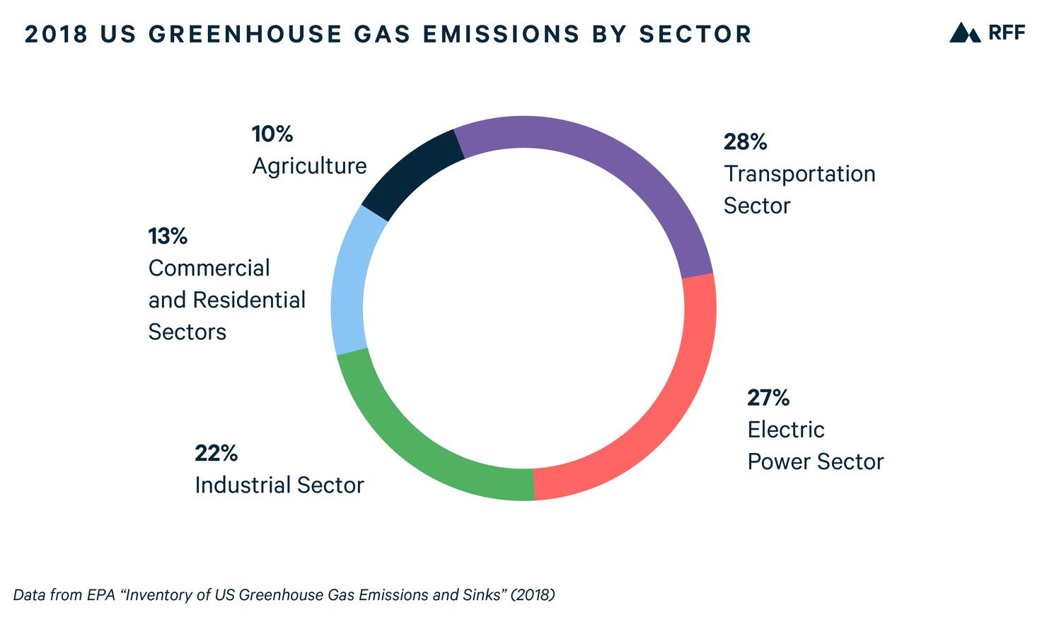 emissions all sectors