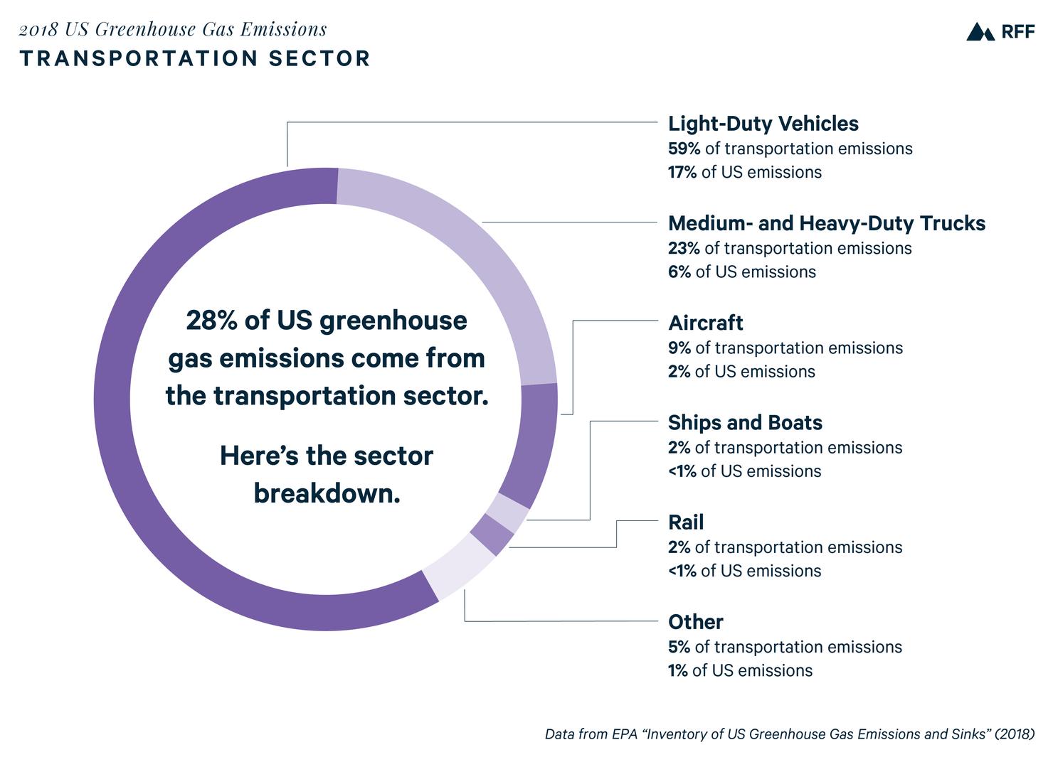 emissions transportation