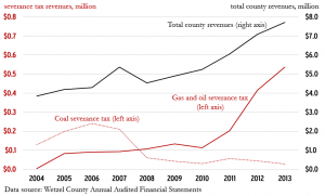 Wetzel-County-revenue-figure-300x181.png