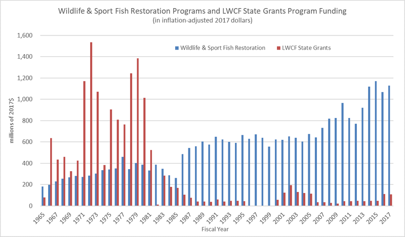 Wildlife%20and%20Sport%20Graph.png