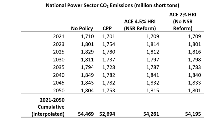 National Power Sector CO2 Emissions (million short tons)