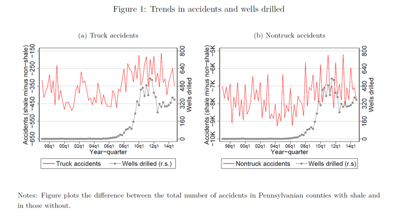 fig1-trends-accidents-wells-drilled.png