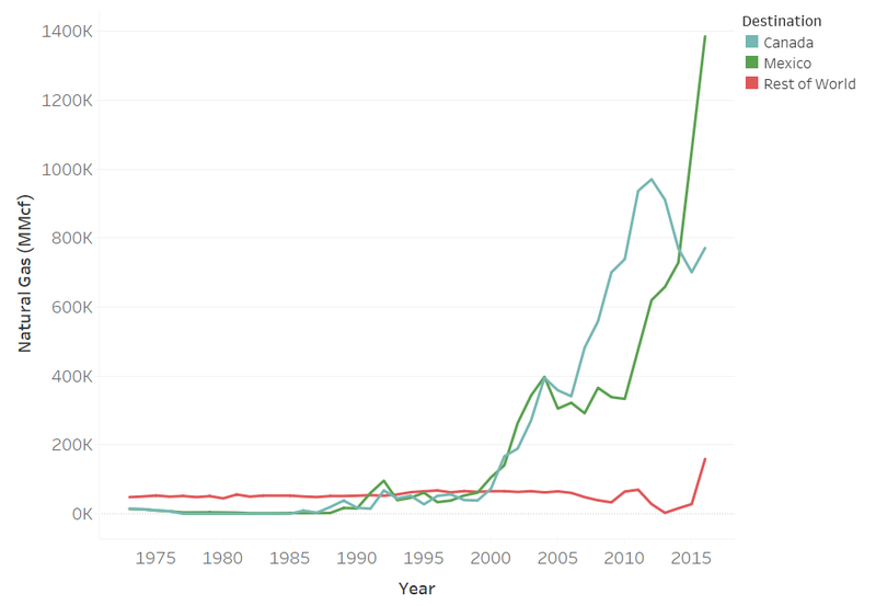 fig1-us-natural-gas-exports-1973-2016.png