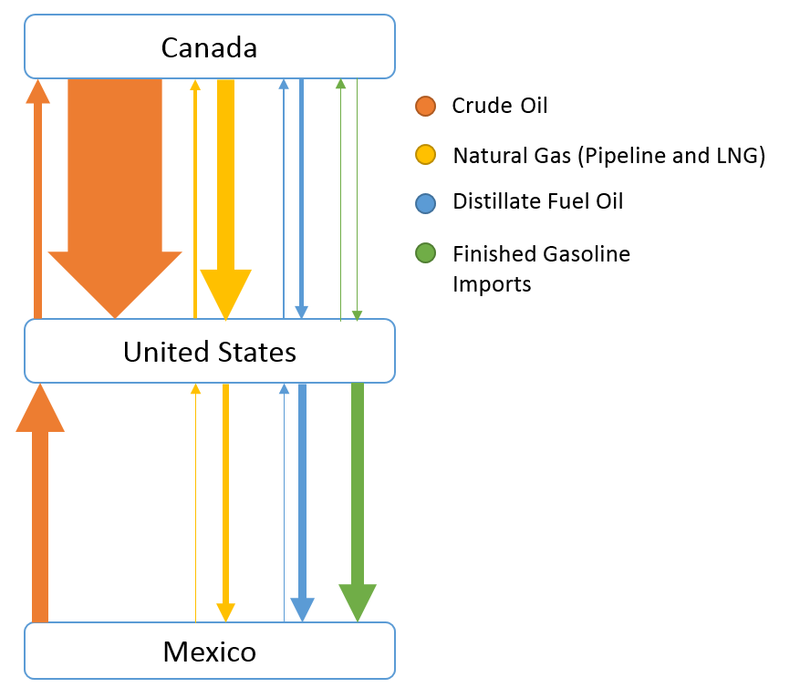 fig2-relative-value-key-north-america-oil-gas-flows-2016.png