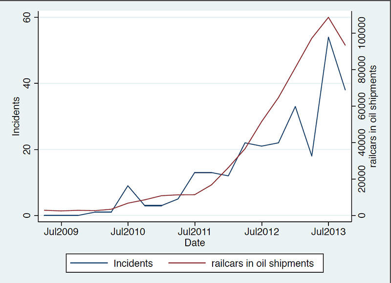 fig4-railroad-incidents-compared-railcars-used-oil-shipments.png