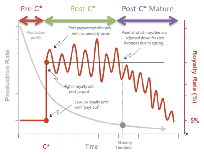 fig6-royalty-structures-life-cycle-well.png