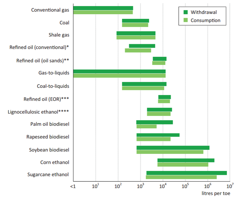 fig7-fossil-fuel-production-water-consumption.png