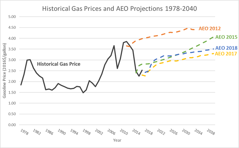 figure%201%20historical%20gas%20EIA%20AEO.png