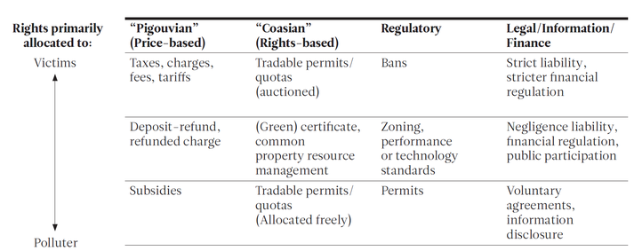 Policy Instruments by Type and by Concept of Rights over Nature