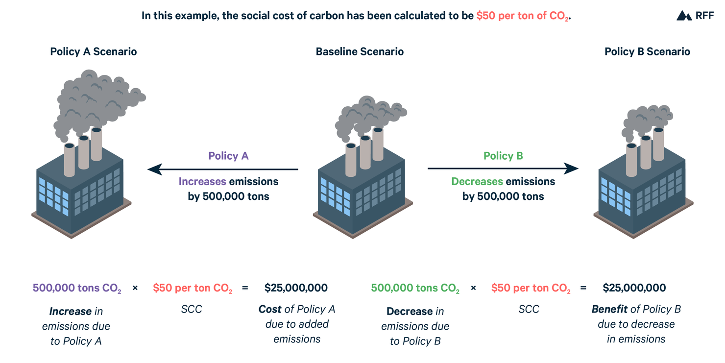 Figure depicting use of the Social Cost of Carbon to calculate costs and benefits of changing emissions