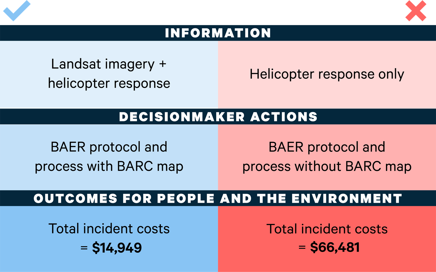 VALUABLES Impact Assessment Framework: Landsat Data versus Helicopter Data Only