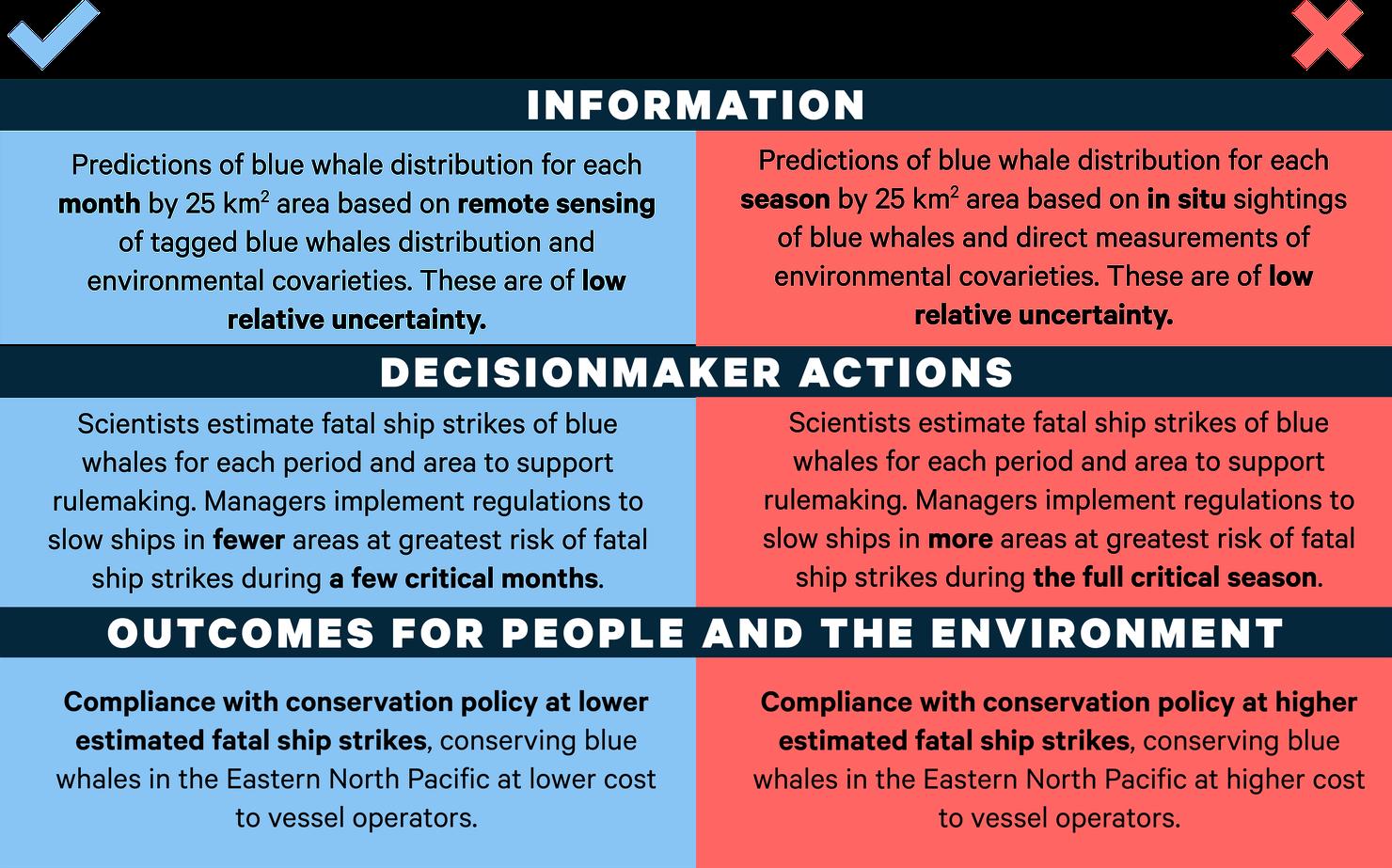 Figure 3. VALUABLES Impact Assessment Framework: WhaleWatch Data versus Shipboard Sightings